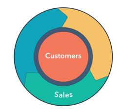 Flywheel Sales