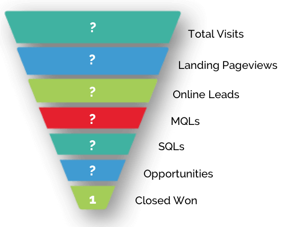 B2B Lead Funnel